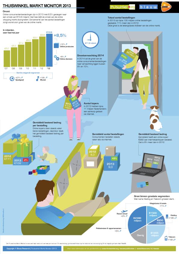 Infographic van de Thuiswinkel Marktmonitor 2013