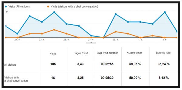 Meet eenvoudig binnen Google Analytics of livechat voor rendement zorgt