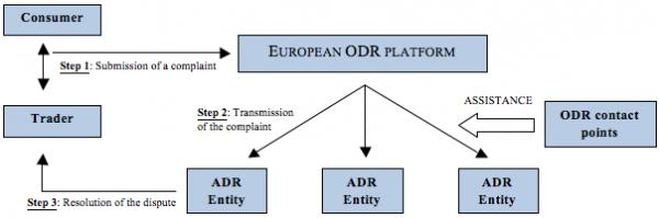 Een schematische weergaven van de werking van dit ODR platform (Bron slaw.ca)