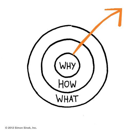 De gouden cirkel van Simon Sinek (zie ook video)