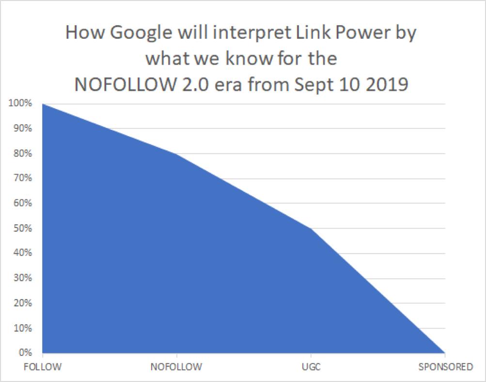 linkbuilding google